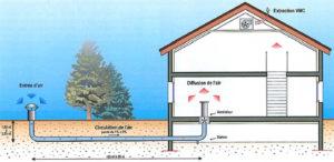 VMC et puits canadien