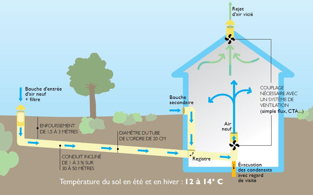 Vmc france vmc simple flux et double flux page 3 - Ventilation naturelle maison ...